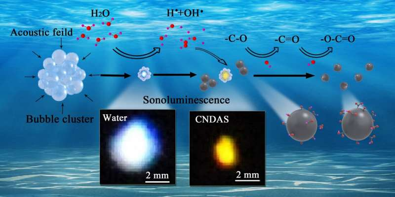 https://nfusion-tech.com/wp-content/uploads/2021/09/modulation-to-sonoluminescence-achieved-in-presence-ofcarbon-nano-dots-in-water_612f4da9bcb6d.jpeg